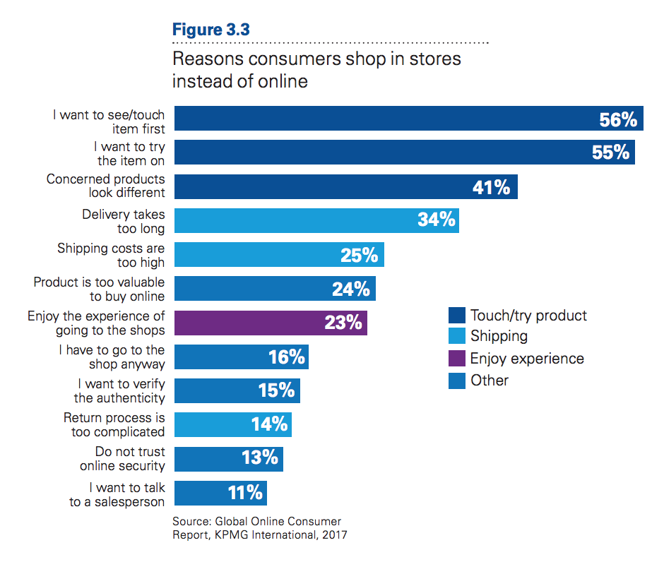 KPMG-Reasons-to-Shop-Instore