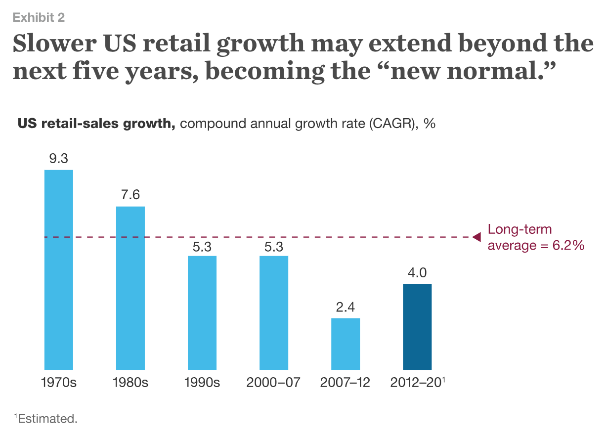 McKinsey-Retail-Growth--Table